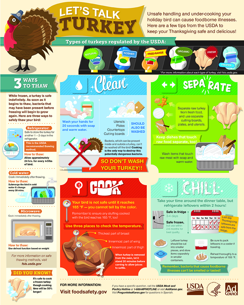 Thanksgiving-Food-Safety-Infographic.jpg