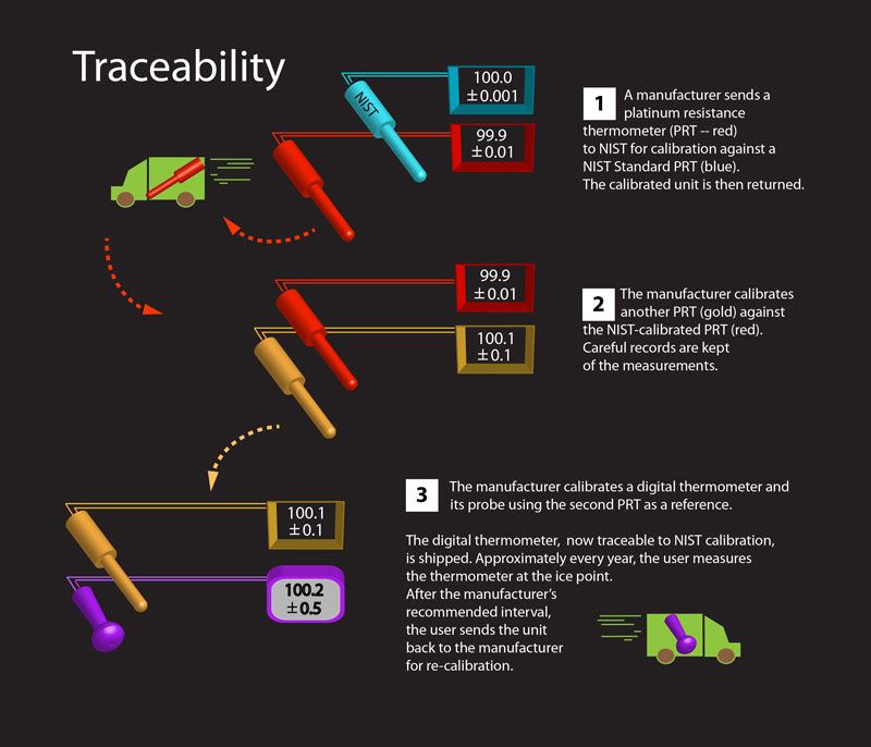 Nist-traceability-picture.jpg